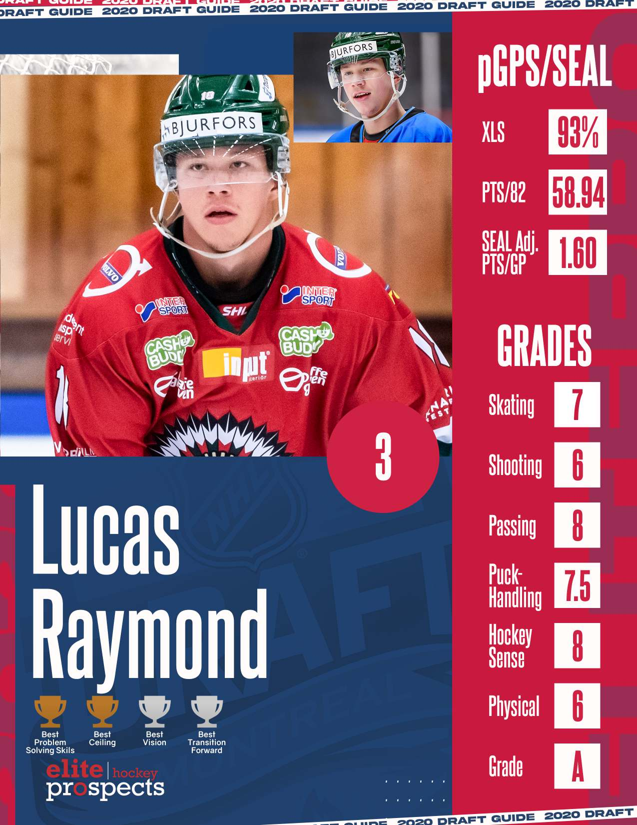 Lucas Raymond Elite Prospects